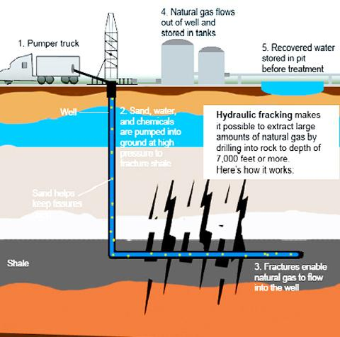 Shale gas drilling go-ahead in Lancashire
